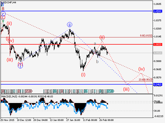 Forex wave analysis and forecast
