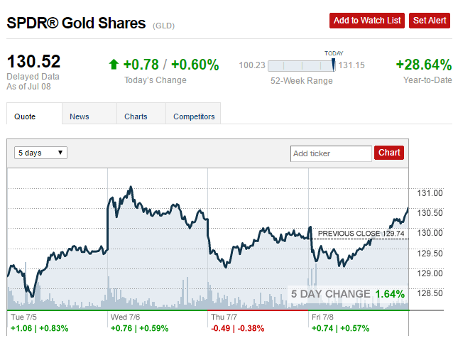 gld ytd performance