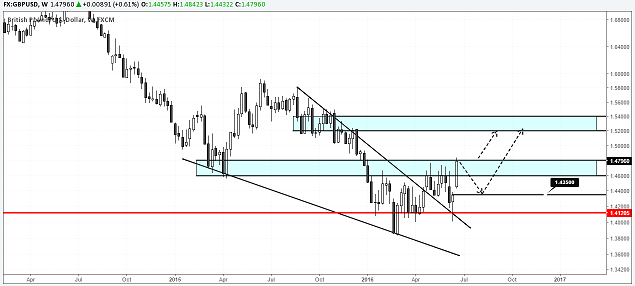 GBPUSD Weekly Brexit