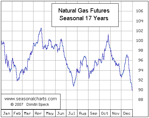 02 Seasonal Chart NG Futures