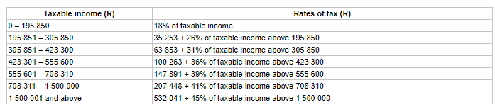 Taxation on income SA