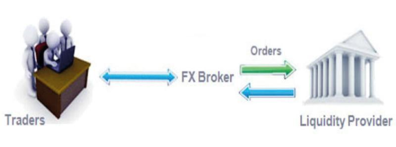Liquidity provider forex