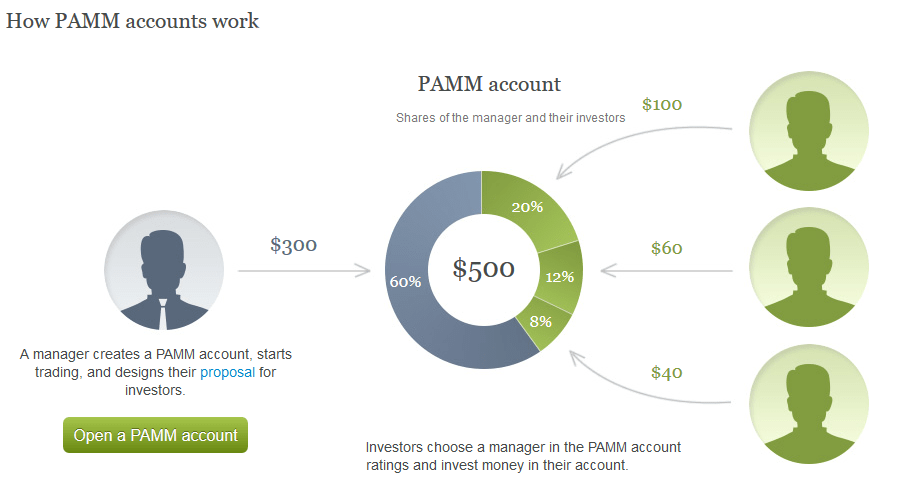 PAMM Account