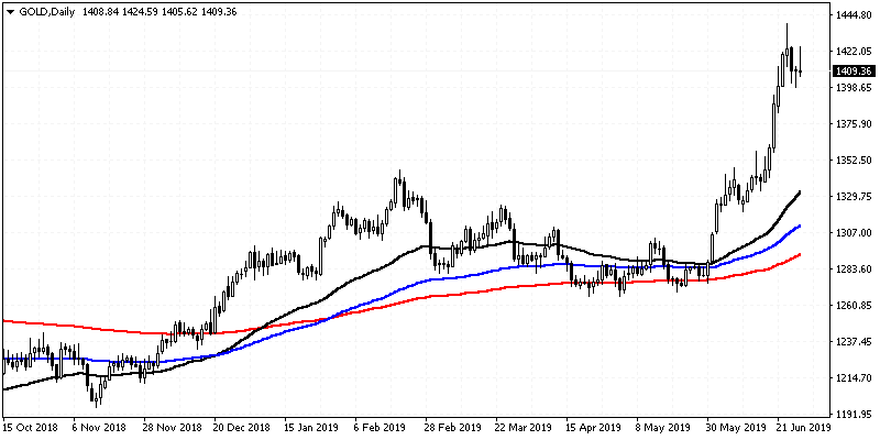 PR16 01 Triple Moving Average