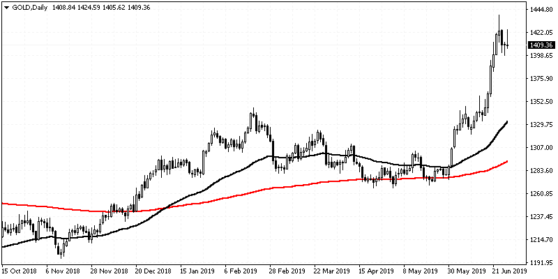 PR16 02 Double Moving Average
