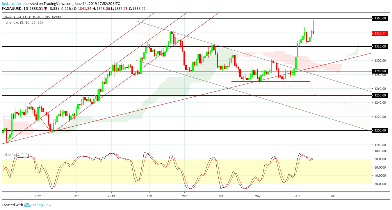 Gold 1706