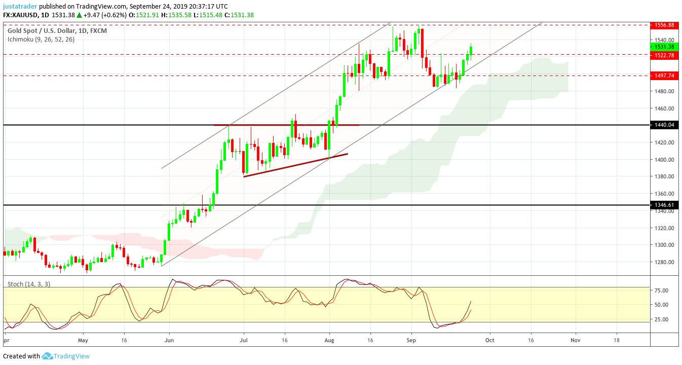 Gold 2509