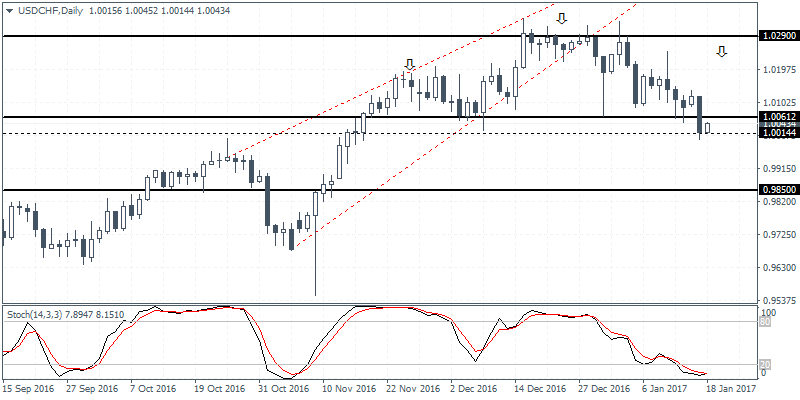 2 USDCHF D1 1801