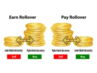 What are forex rollovers or overnight fees?